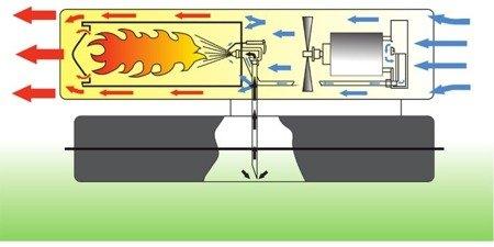 Nagrzewnica olejowa Master B 100 CEG + termostat TH5 3-metrowy
