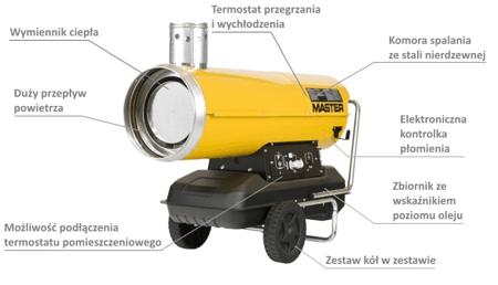 Nagrzewnica olejowa Master BV 170 E + termostat TH5 10-metrowy + przewody giętkie PVC 7,6 m + zestaw podłączeniowy